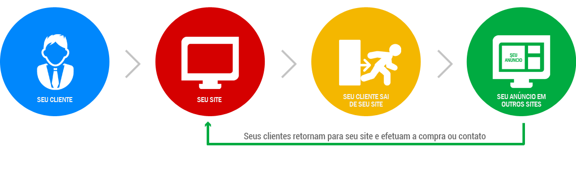 Google Remarketing - Divulgar no Google